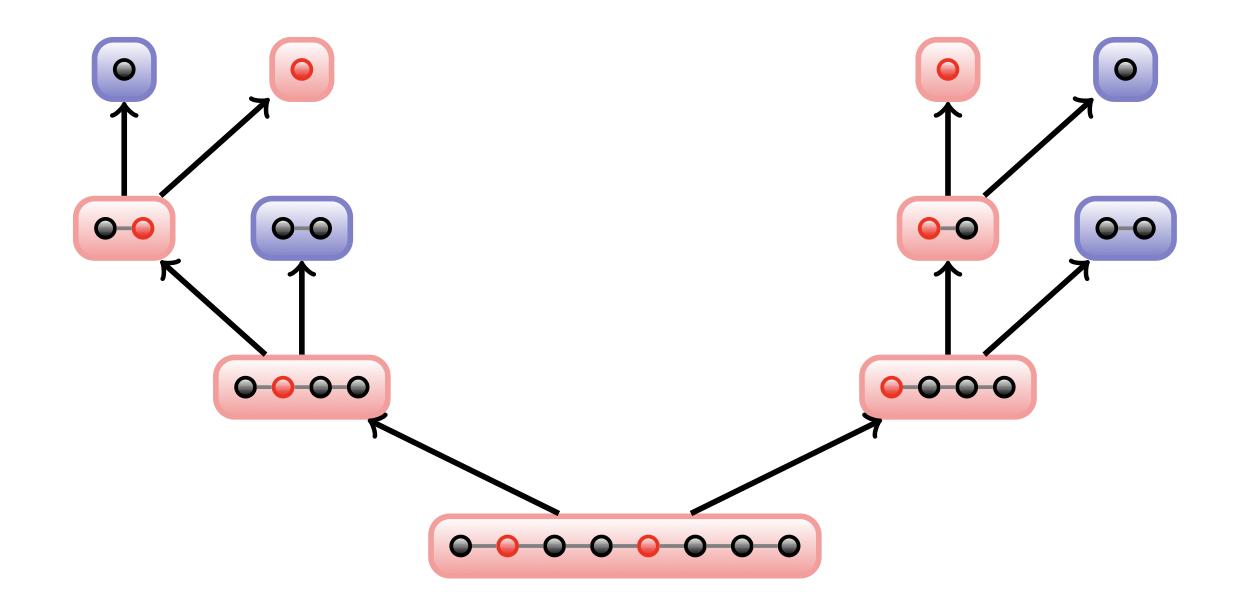 binary splitting